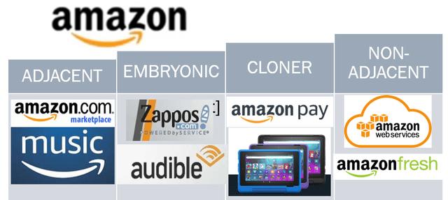 Amazon is an apex spawner