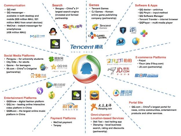 Tencent metaverse – Source: Tencent