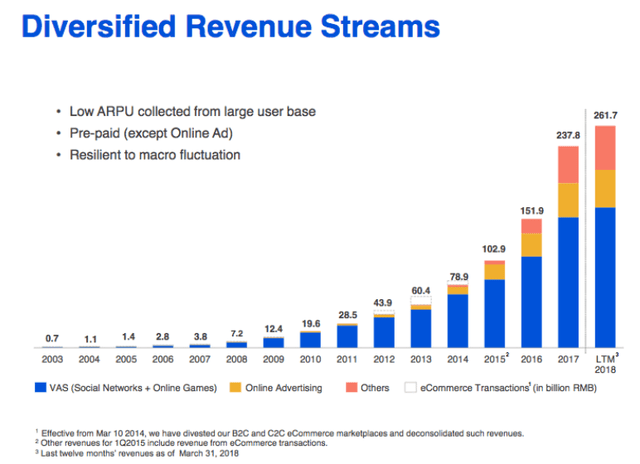 Tencent revenue streams – Source: Tencent Stock Analysis