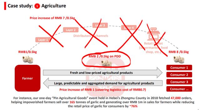 Pinduoduo agriculture savings – Source: Pinduoduo Business Model Presentation