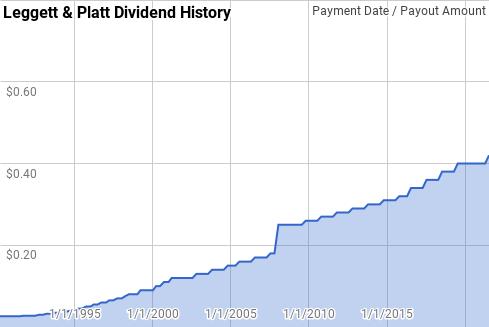 L&P Dividend History