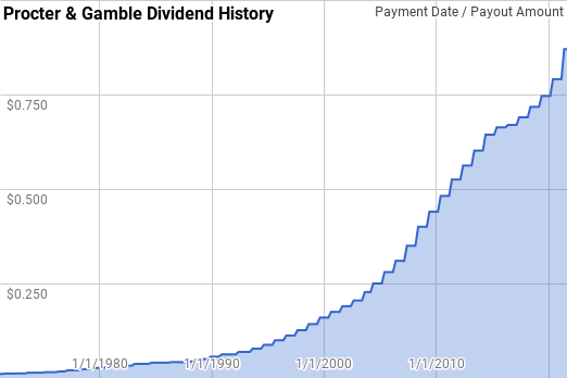 Procter & Gamble Dividend History