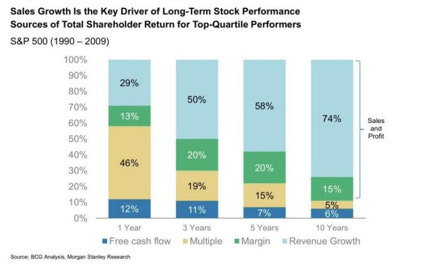 Co napędza kurs akcji w ciągu różnych horyzontów inwestycyjnych