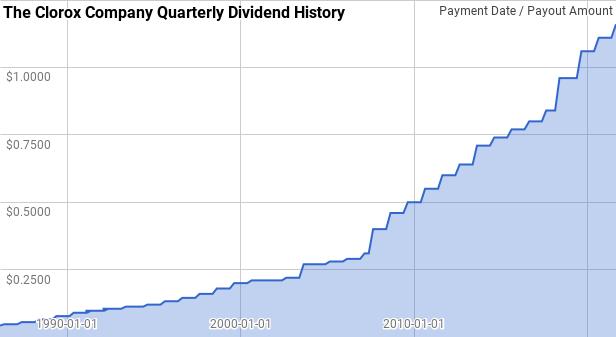 Clorox Dividend History