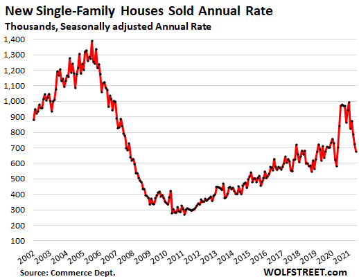 Graph showing the actual number homes sold over the past two decades.