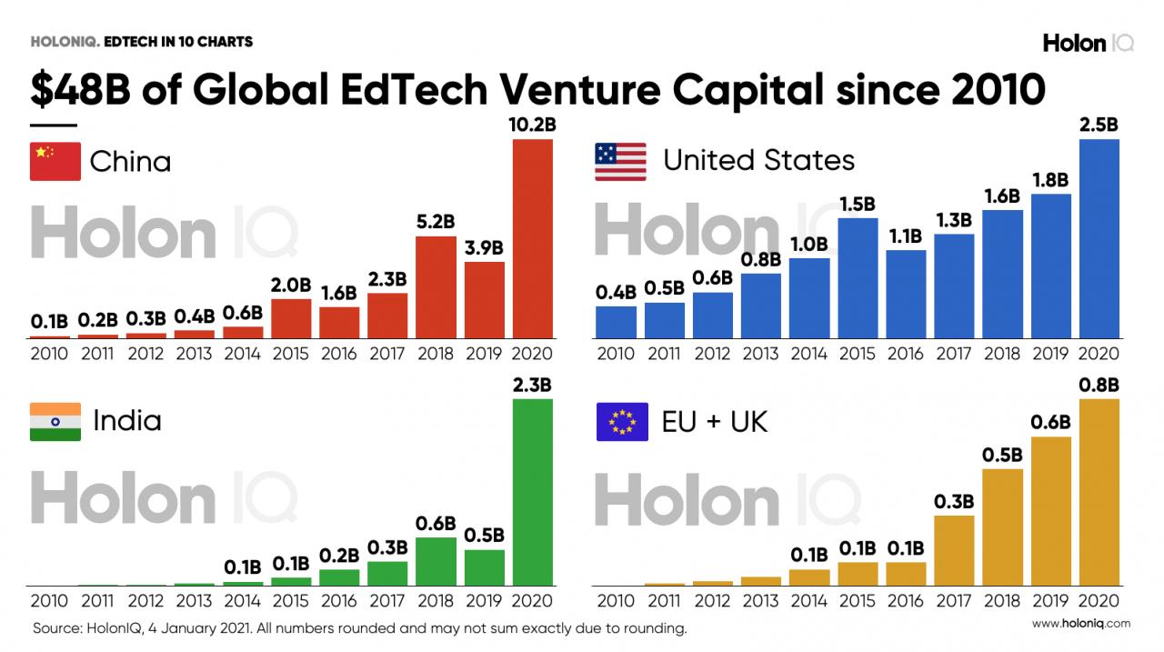 10 charts that explain the Global Education Technology market – HolonIQ