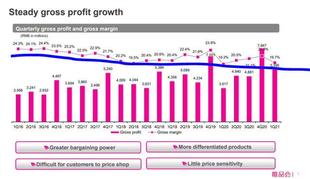 Vipshop stock analysis – revenue growth - Source: Vipshop Investor Presentation