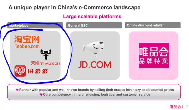 Vipshop's dependance on Alibaba - Source: Vipshop Investor Presentation