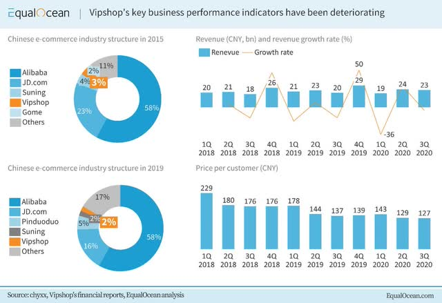 Vipshop's market share has been declining over the years – Source: EqualOcean