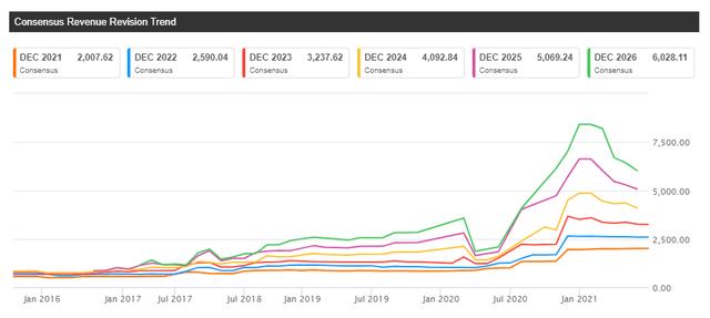 TDOC Stock Consensus Revenue Revision Trend