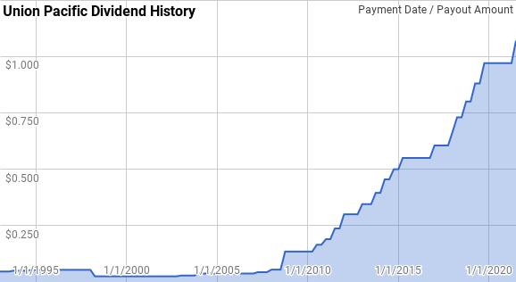 UNP Dividend History