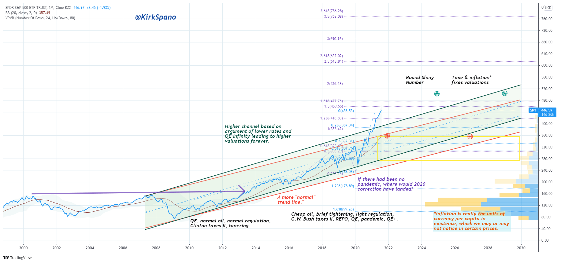 S&P 500 Technical View