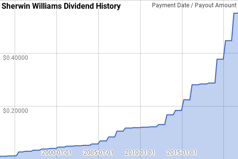 SHW Dividend History