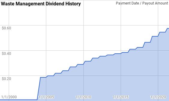 Waste Management Dividend History