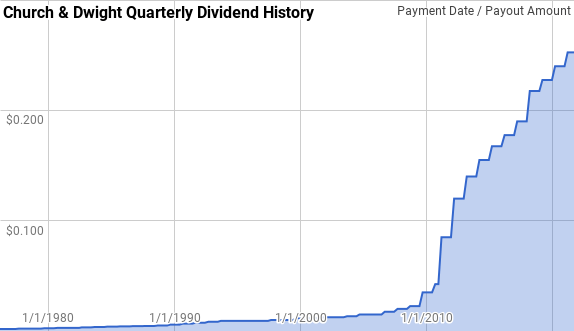 CHD Dividend History