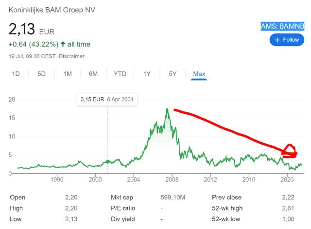 Bam Groep stock – historical chart