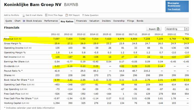 Bam Group stock analysis – Source: Morningstar