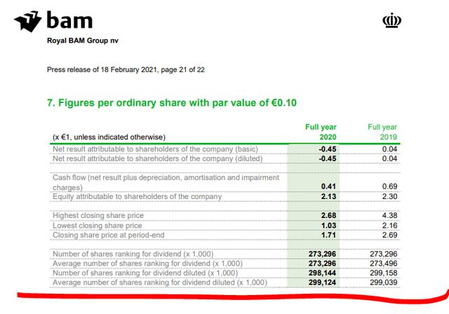Bam stock analysis – Source: BAM IR