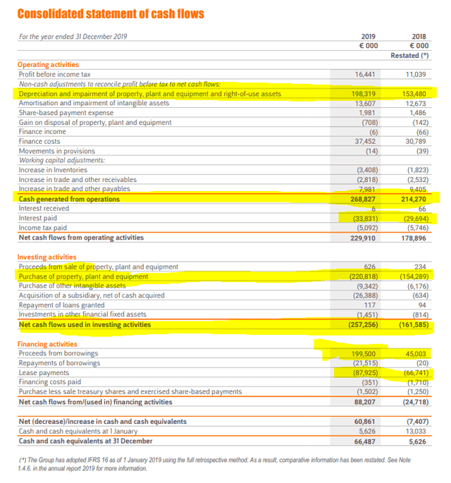 Basic fit financials – 2019 Results