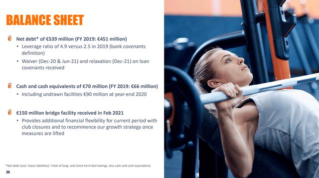 Basic fit stock analysis