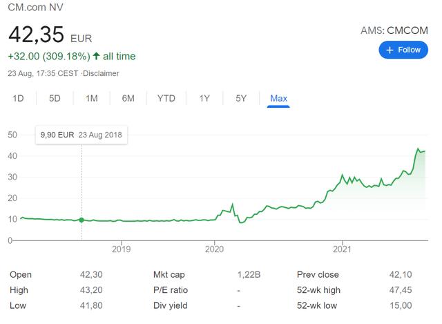 CMCOM stock price chart