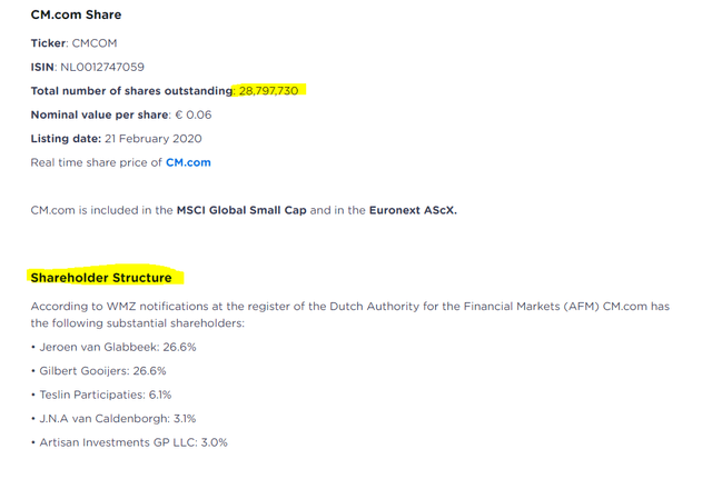 CM.com stock overview – Source: CM.Com Investor Relations