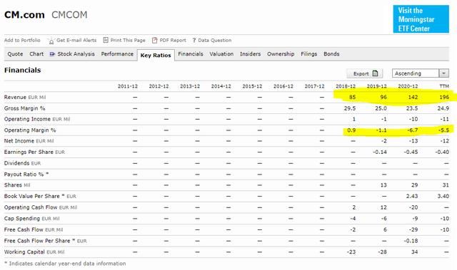 CM.com stock analysis – financials – Source: Morningstar