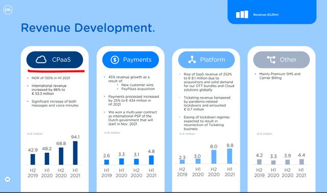 CM.com business overview – Source: CM.com Investor Presentation