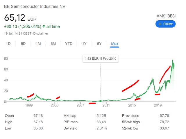 BESI stock price historical chart