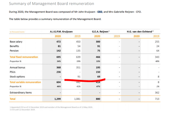 Beter Bed Stock Analysis - Source: Beter Bed Investor relations