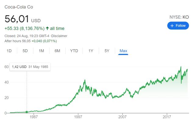 KO stock price