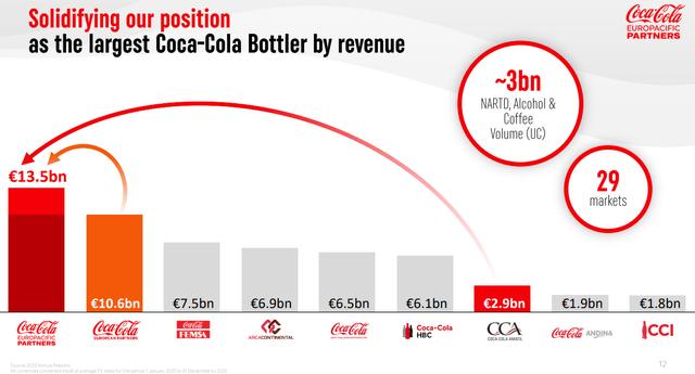 Coca Cola Bottlers – Source: CCEP Investor Presentation