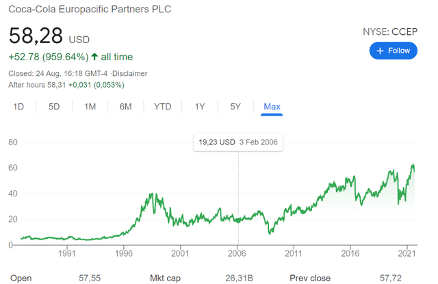 CCEP stock historical chart
