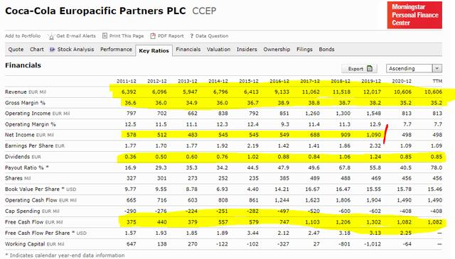 CCEP stock analysis -  Financials – Source: Morningstar