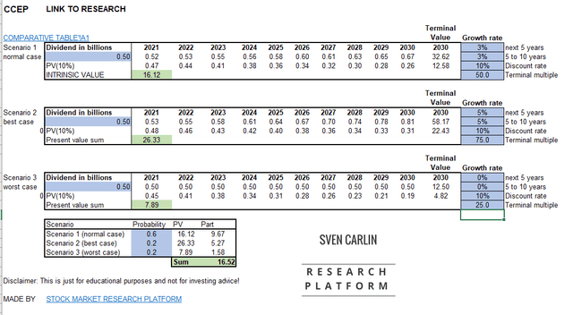 CCEP stock valuation – by author – Source: Sven Carlin (free download)