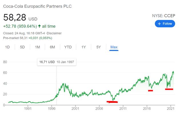 CCEP stock price