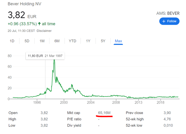 Bever Holding Stock Price Chart