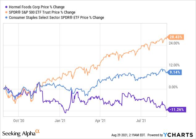 HRL vs. SPY vs. XLP Price