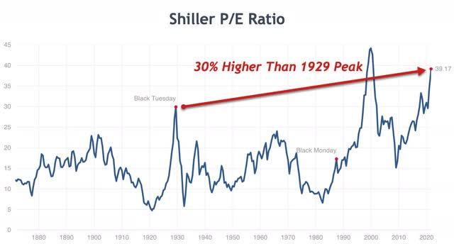 Shiller P/E Ratio