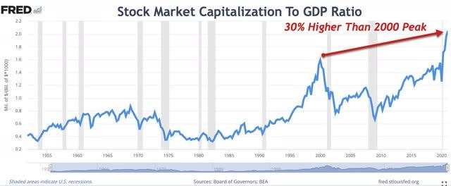 Stock Market Capitalization To GDP Ratio