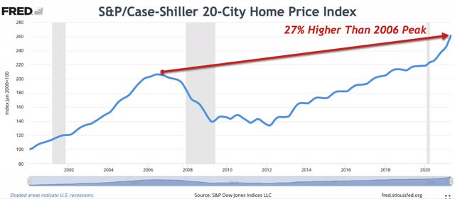 S&P/Case-Shiller 20-City Home Price Index