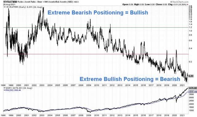Rydex Asset Ratio