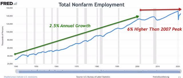 Total Nonfarm Employment