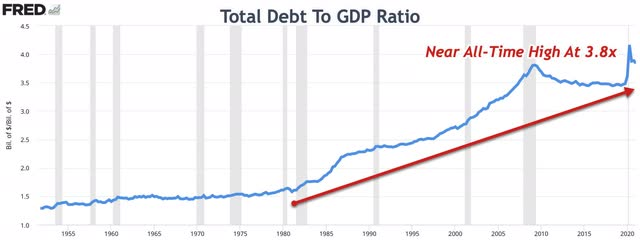 Total Debt To GDP Ratio