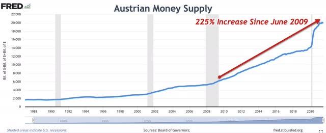 """""""Austrian"""" Money Supply"""
