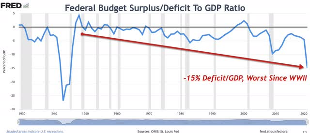 Federal Budget Surplus/Deficit To GDP Ratio
