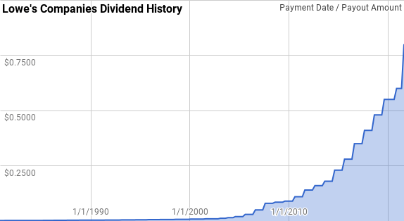 LOW stock dividend history