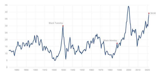 Shiller PE Ratio for S&P 500