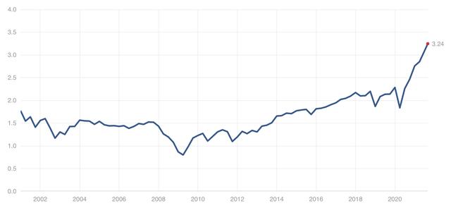 S&P 500 Price to sales ratio