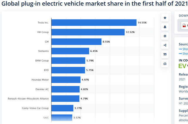 Global plug-in electric vehicle market share in 1H 2021